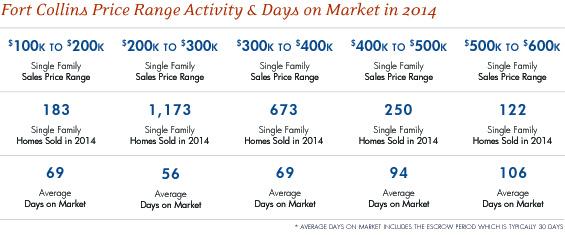 Fort Collins Price Range Activity